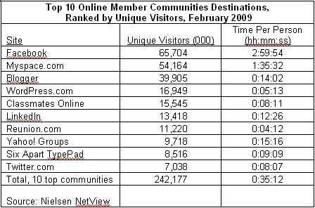 top-10-online-communities1