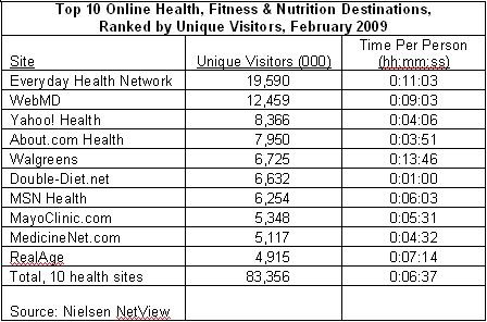 top-10-online-health-sites1
