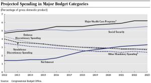 BudgetOutlook10Year